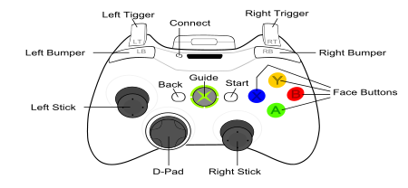 Tm also Sega Genesis Wiring Diagram in addition Linn K 5 Cartridge Wiring Diagram as well Ps1 Joystick Wiring Diagram further Xbox 360 On Wallpaper. on playstation 2 wiring diagram